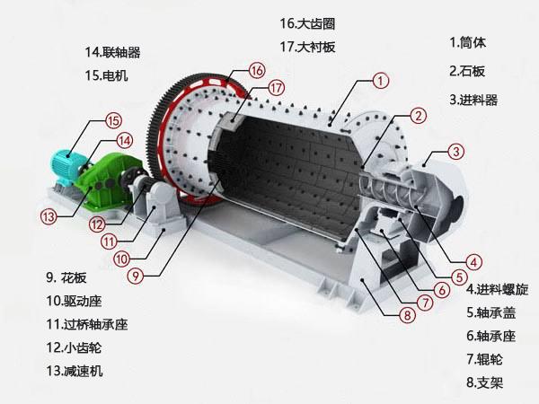 湿式球磨机结构是由很多零部件构成,每一个零部件都担有重要的责任
