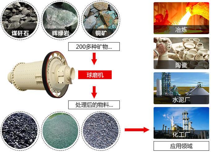 陶瓷球磨机的用途