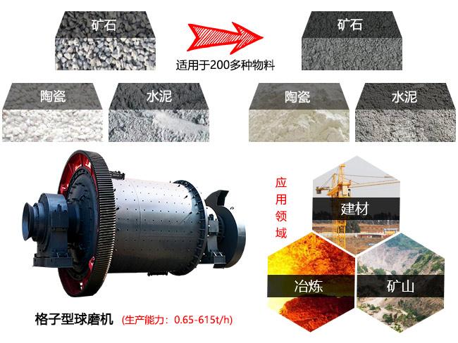 格子型球磨机适用于各种金属和非金属矿石研磨作业中